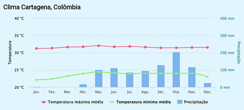 Gráfico do clima em Cartagena